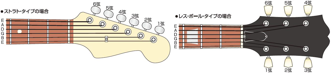 弦のはり方
