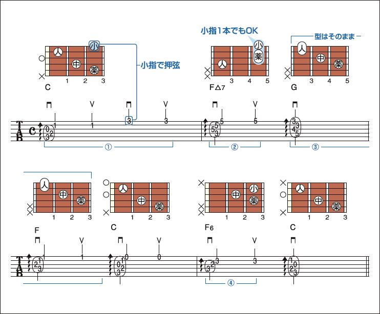 星 ギター コード きらきら 【きらきら星】ソロギターTAB譜&楽譜
